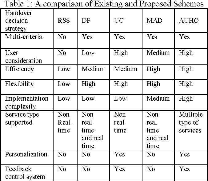 Table 1: A comparison of Existing and Proposed Schemes