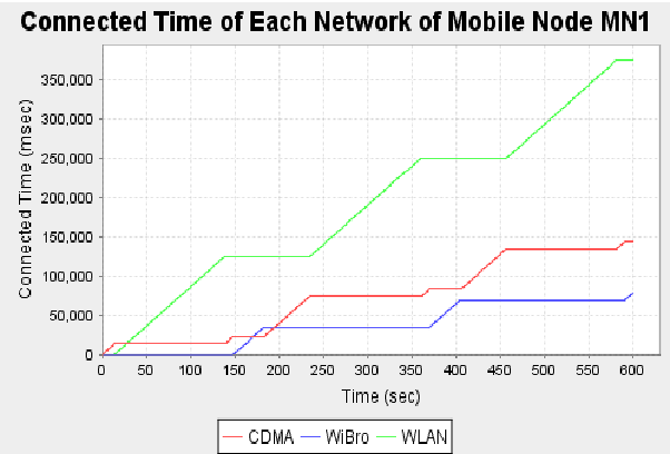 Fig- 5 Time for which mobile node is connected to different radio access technologies