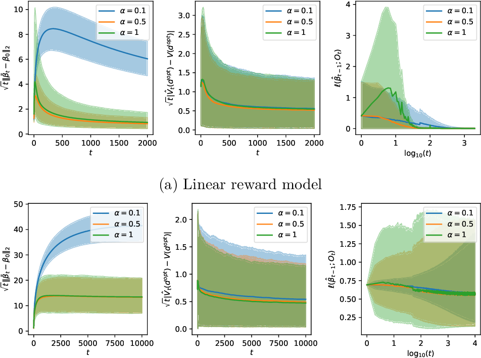 Figure 3 for Statistical Inference for Online Decision Making via Stochastic Gradient Descent