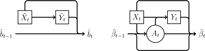 Figure 1 for Statistical Inference for Online Decision Making via Stochastic Gradient Descent