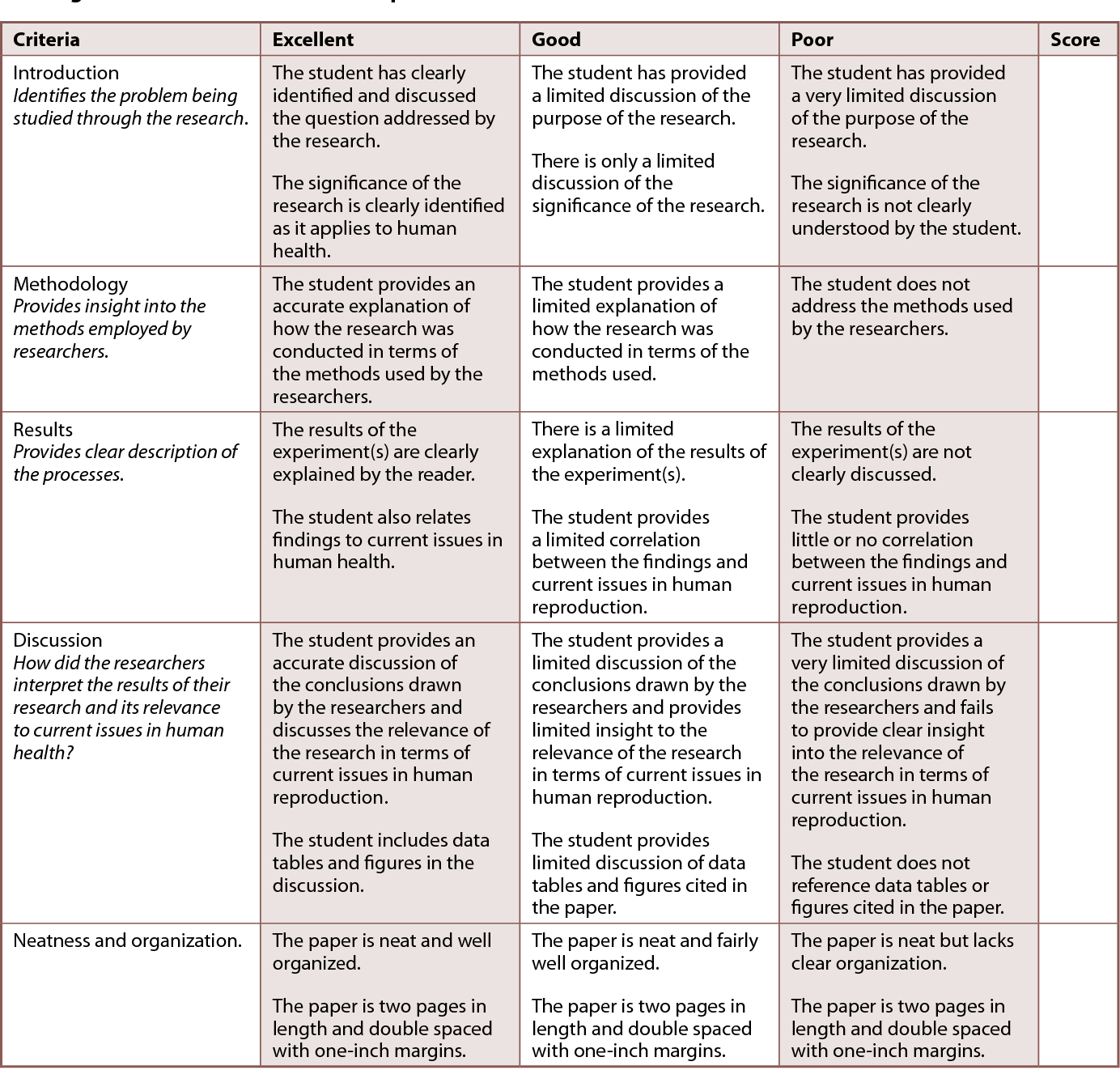 Table 2 from Converting a Biology Course into a Writing