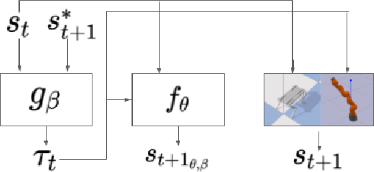 Figure 1 for Leveraging Forward Model Prediction Error for Learning Control