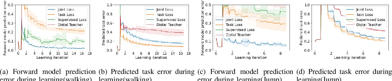 Figure 3 for Leveraging Forward Model Prediction Error for Learning Control
