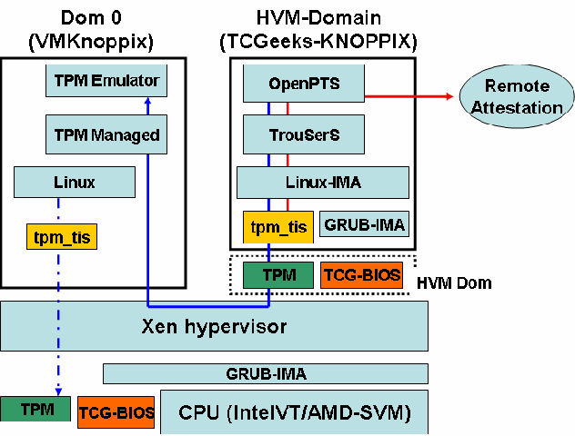 Trusted Boot and Platform Trust Services on 1CD Linux - Semantic Scholar