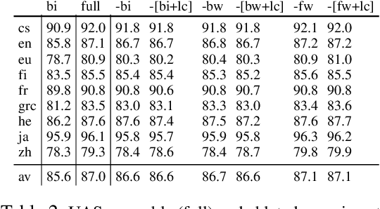 Figure 4 for Recursive Subtree Composition in LSTM-Based Dependency Parsing