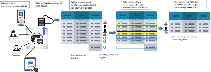 Figure 1 for OPAM: Online Purchasing-behavior Analysis using Machine learning