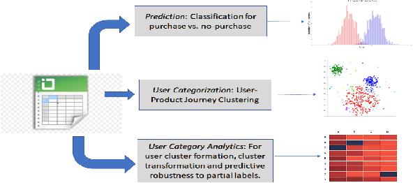 Figure 2 for OPAM: Online Purchasing-behavior Analysis using Machine learning
