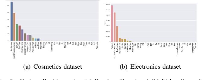 Figure 3 for OPAM: Online Purchasing-behavior Analysis using Machine learning