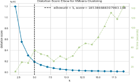 Figure 4 for OPAM: Online Purchasing-behavior Analysis using Machine learning