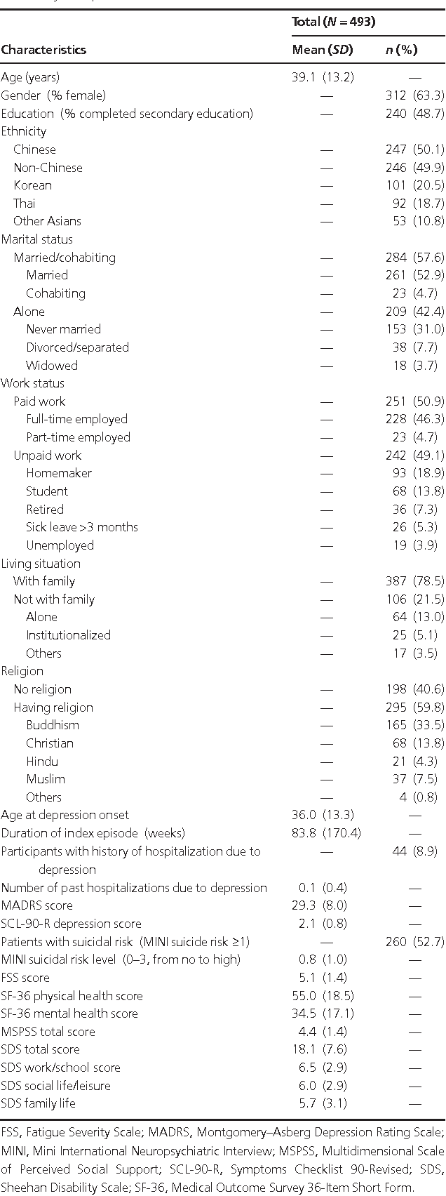 Correlates of Disability in Asian Patients With Major