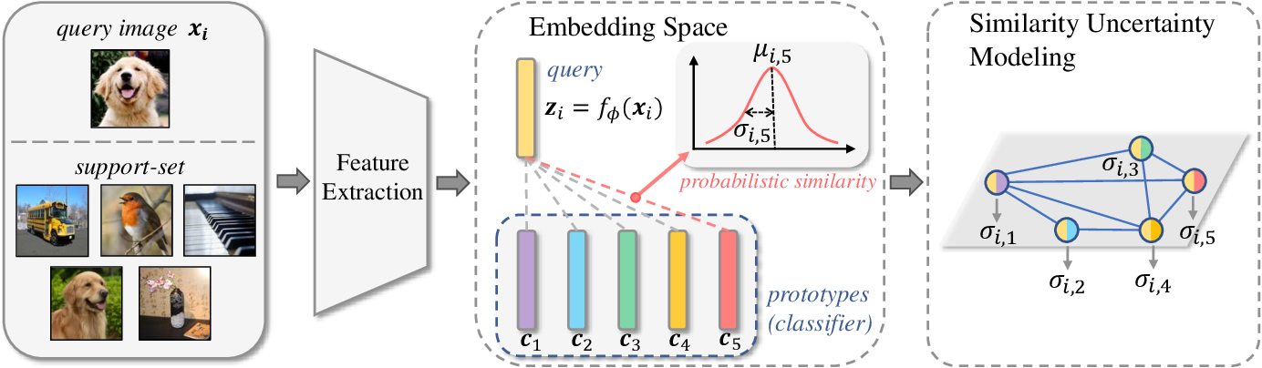 Figure 1 for Uncertainty-Aware Few-Shot Image Classification