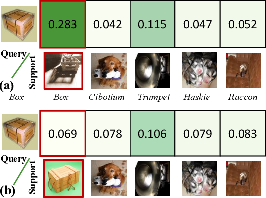 Figure 4 for Uncertainty-Aware Few-Shot Image Classification
