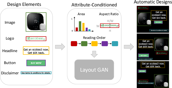Figure 1 for Attribute-conditioned Layout GAN for Automatic Graphic Design