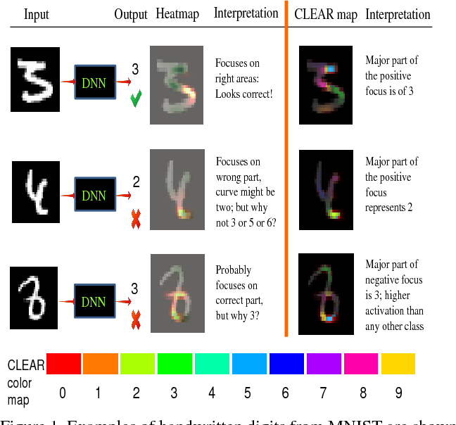 Figure 1 for Explaining the Unexplained: A CLass-Enhanced Attentive Response (CLEAR) Approach to Understanding Deep Neural Networks