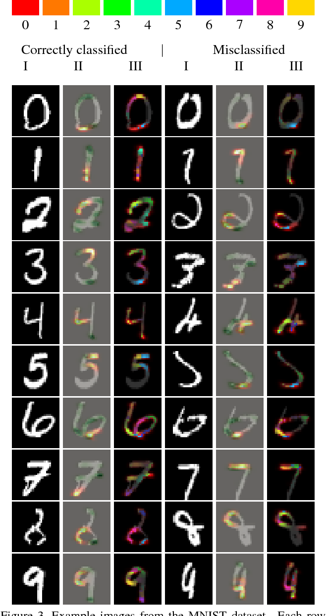 Figure 4 for Explaining the Unexplained: A CLass-Enhanced Attentive Response (CLEAR) Approach to Understanding Deep Neural Networks