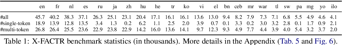 Figure 1 for X-FACTR: Multilingual Factual Knowledge Retrieval from Pretrained Language Models