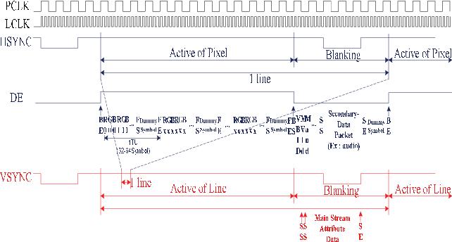 Figure 5 from A design of DisplayPort link layer - Semantic Scholar