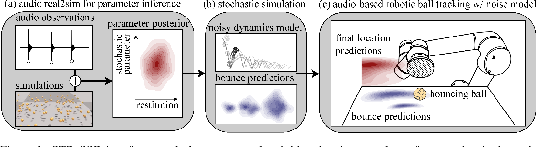 Figure 1 for STReSSD: Sim-To-Real from Sound for Stochastic Dynamics