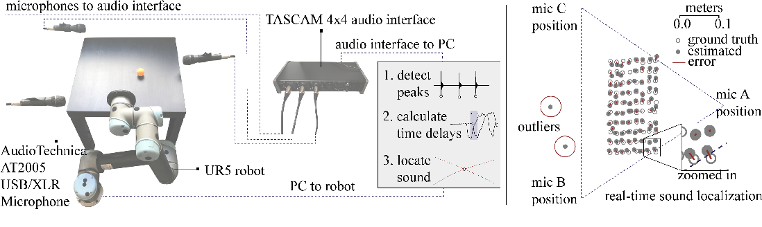 Figure 2 for STReSSD: Sim-To-Real from Sound for Stochastic Dynamics