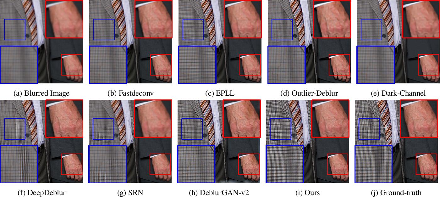 Figure 1 for Long-Term Residual Blending Network for Blur Invariant Single Image Blind deblurring