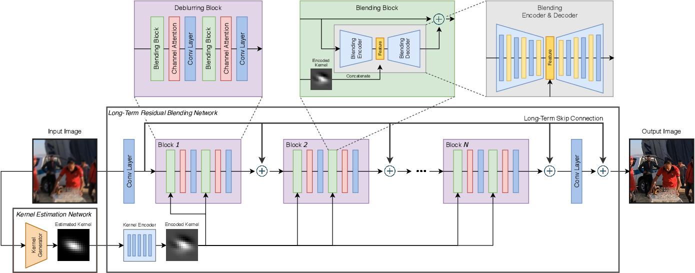 Figure 3 for Long-Term Residual Blending Network for Blur Invariant Single Image Blind deblurring