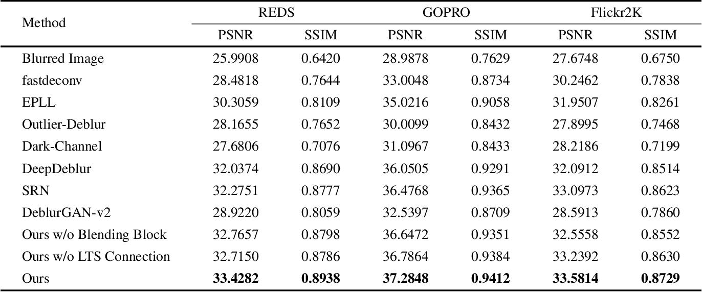 Figure 2 for Long-Term Residual Blending Network for Blur Invariant Single Image Blind deblurring