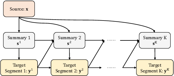 Figure 1 for Summarize, Outline, and Elaborate: Long-Text Generation via Hierarchical Supervision from Extractive Summaries