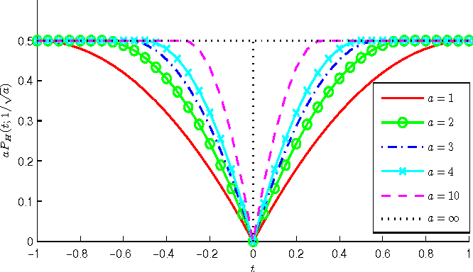 Figure 1 for Group Iterative Spectrum Thresholding for Super-Resolution Sparse Spectral Selection