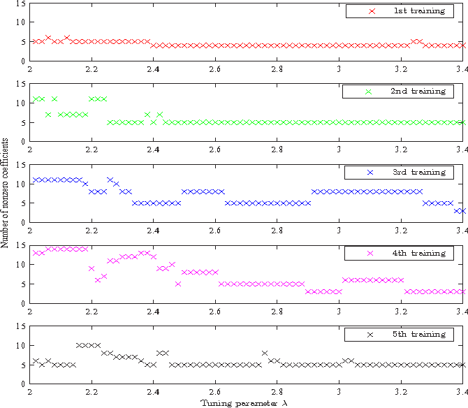 Figure 2 for Group Iterative Spectrum Thresholding for Super-Resolution Sparse Spectral Selection