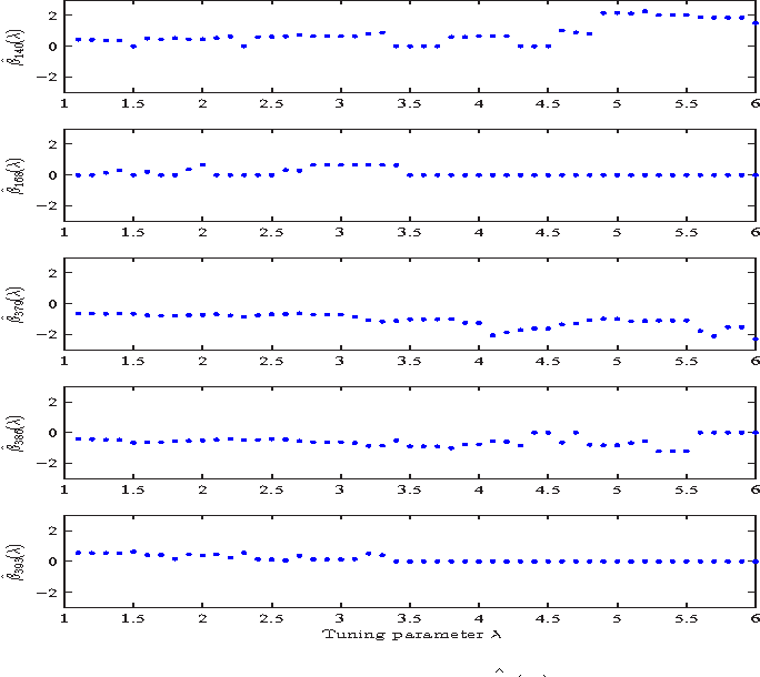 Figure 3 for Group Iterative Spectrum Thresholding for Super-Resolution Sparse Spectral Selection