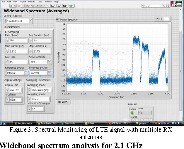 Figure 3 from Experimental investigation of spectrum sensing