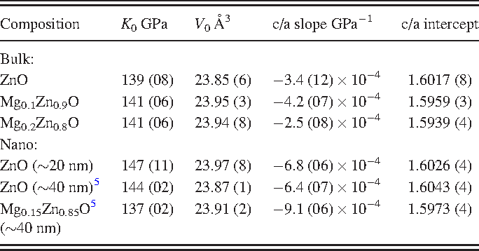 TABLE I. Birch-Murnaghan equation of state parameters (Eq. (1)) for wurtzite phase, and parameters for c/a as a linear function of pressure.
