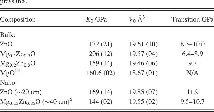 TABLE II. Birch-Murnaghan equation of state (Eq. (1)) parameters for rocksalt phase, and pressures at which the wurtzite-rocksalt phase transition is observed. Two pressures quoted indicates phase coexistence between the pressures.