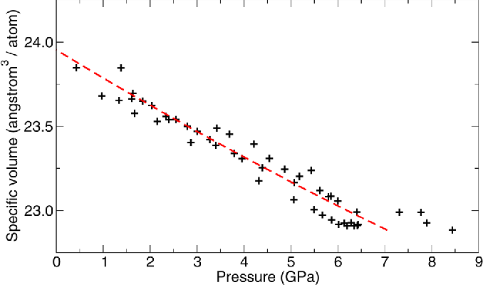 FIG. 5. (Color online) Equation of state for wurtzite phase of Mg0:1Zn0:9O. Crosses: XRD data. Dashed line: Fit to Birch-Murnaghan equation of state (Eq. (1)), V0¼ 23.95(3) Å3/atom, K0¼ 141(6) GPa.