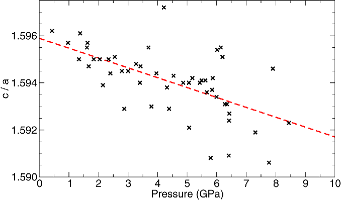 FIG. 6. (Color online) Ratio of lattice parameters c=a for wurtzite phase of Mg0:1Zn0:9O as a function of pressure. Crosses: XRD data. Dashed line: Linear fit (intercept¼ 1.5959(3), slope¼ 4.2(7) 10 4 GPa 1.)