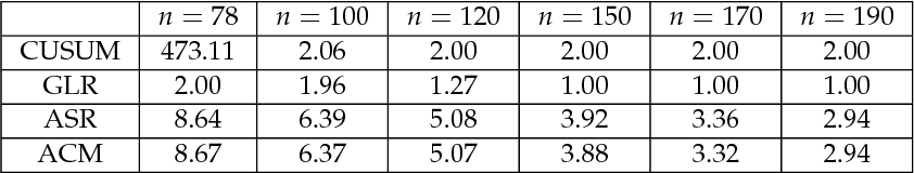 Figure 4 for Nearly second-order asymptotic optimality of sequential change-point detection with one-sample updates
