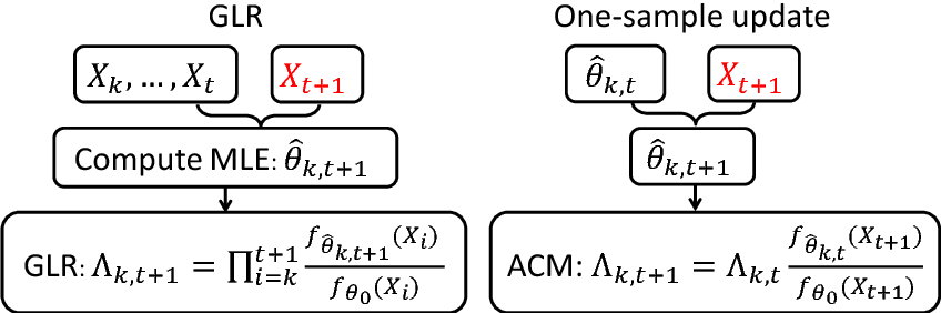 Figure 1 for Nearly second-order asymptotic optimality of sequential change-point detection with one-sample updates