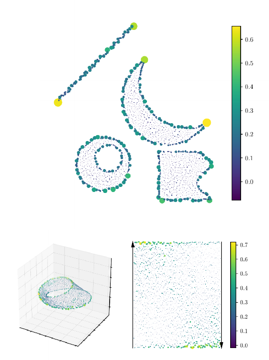 Figure 1 for Practical applications of metric space magnitude and weighting vectors