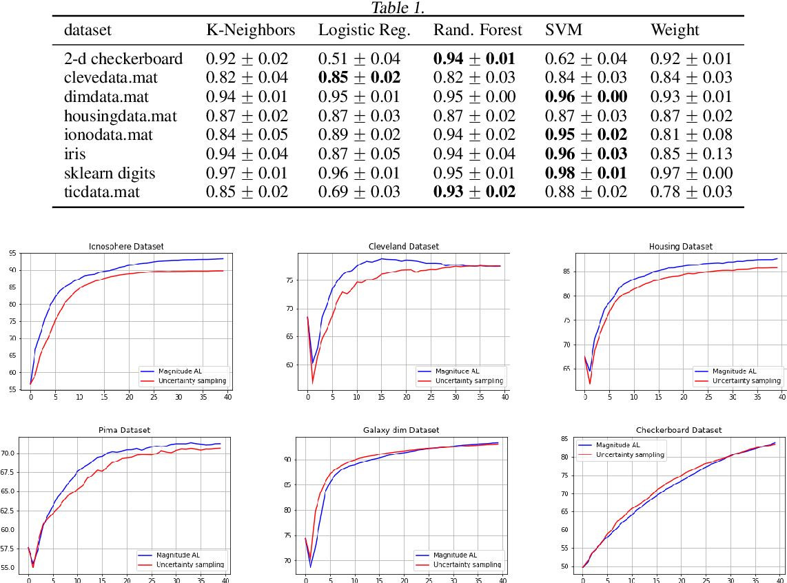 Figure 2 for Practical applications of metric space magnitude and weighting vectors