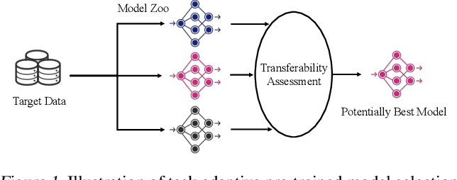 Figure 1 for LogME: Practical Assessment of Pre-trained Models for Transfer Learning