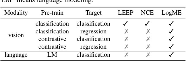 Figure 2 for LogME: Practical Assessment of Pre-trained Models for Transfer Learning