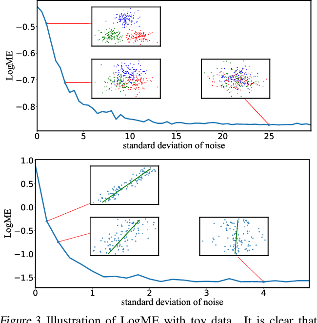 Figure 4 for LogME: Practical Assessment of Pre-trained Models for Transfer Learning
