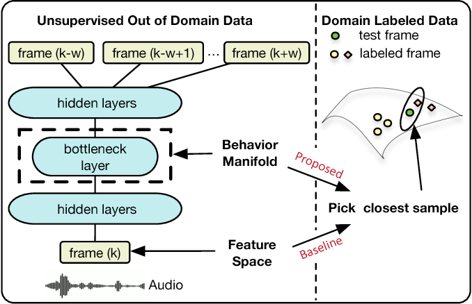 Figure 1 for Unsupervised Latent Behavior Manifold Learning from Acoustic Features: audio2behavior