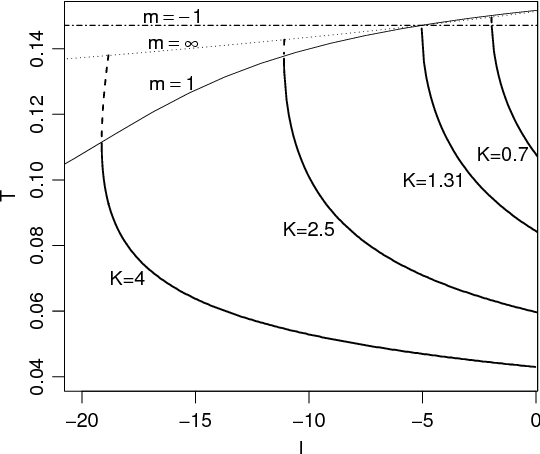 Figure 8 From Pulse Coupled Resonate And Fire Models