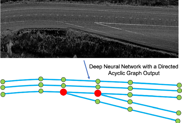 Figure 1 for DAGMapper: Learning to Map by Discovering Lane Topology