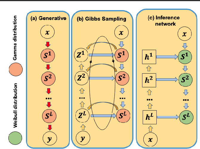 Figure 1 for Bayesian Attention Belief Networks