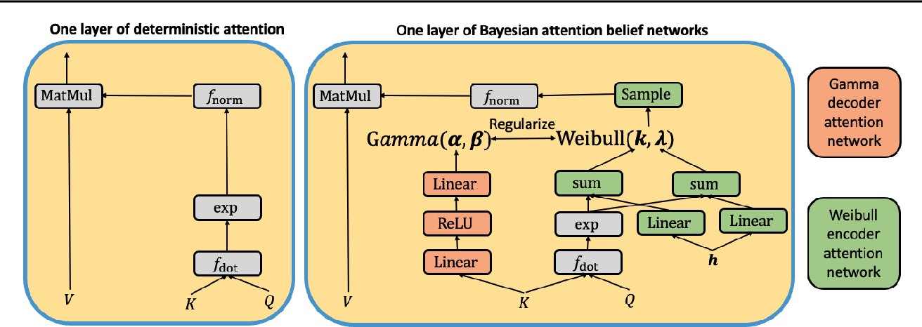 Figure 3 for Bayesian Attention Belief Networks