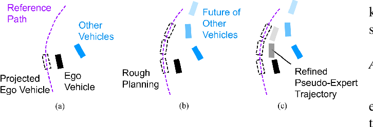 Figure 2 for Iterative Imitation Policy Improvement for Interactive Autonomous Driving