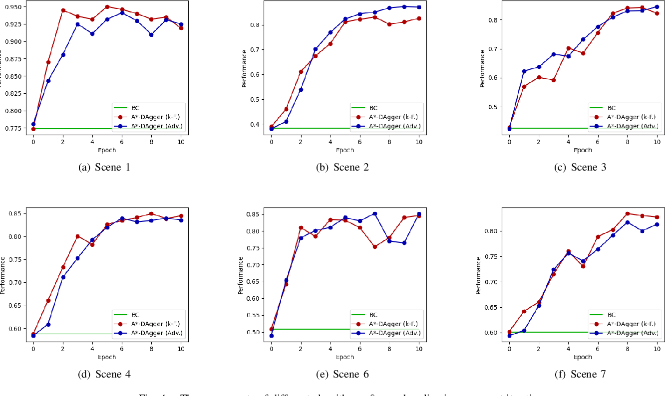 Figure 4 for Iterative Imitation Policy Improvement for Interactive Autonomous Driving