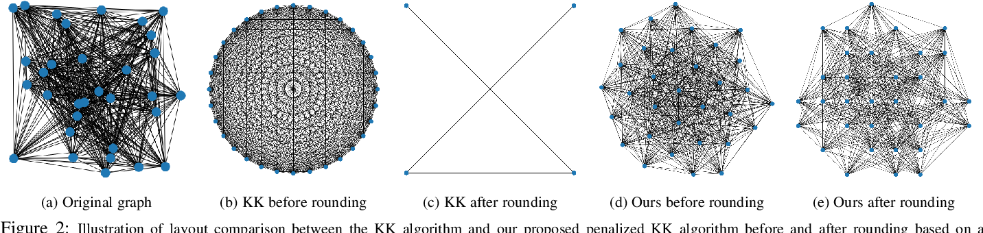 Figure 3 for Revisiting 2D Convolutional Neural Networks for Graph-based Applications